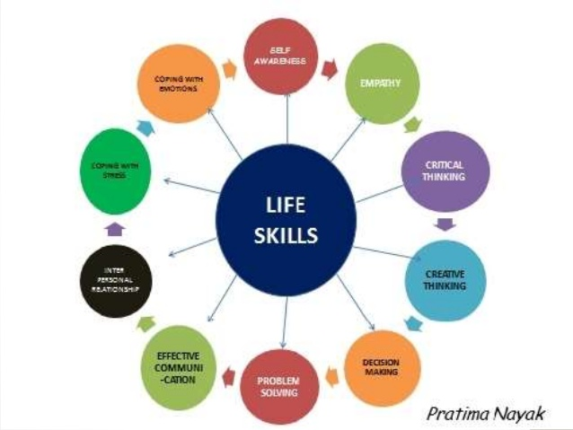 Image result for life skills