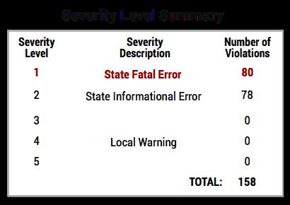 Severity level Summary