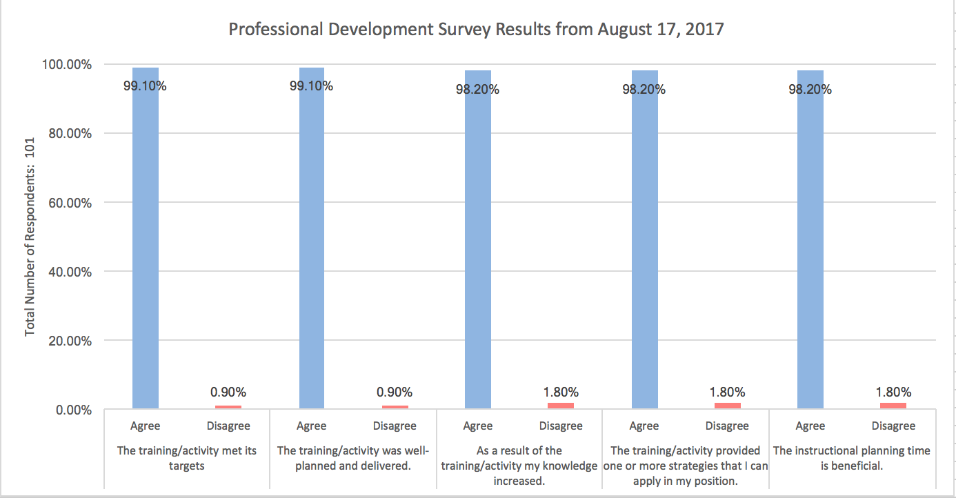 a reflection on professional developer survey results Rebellabs published their developer productivity report, the result of a survey started in march 2015, where they polled the java development community on java facilitating the spread of knowledge and innovation in professional software development.