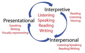 3 modes of communication