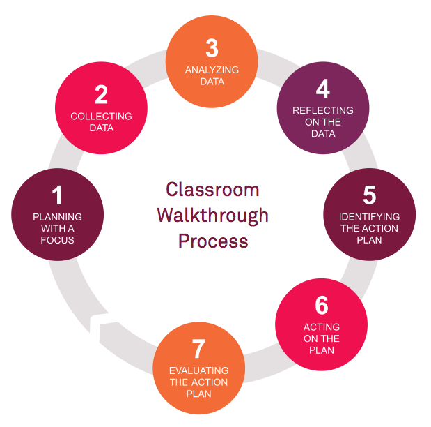 Classroom Walkthrough Process