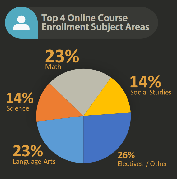 ELA, Math, Science and Social Studies are the top 4 online course enrollment areas.