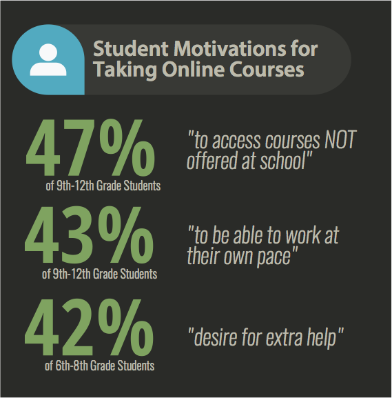 Students are motivated to take online courses for ones not offered in school, be able to work at their own pace, and because they have the desire for extra help.