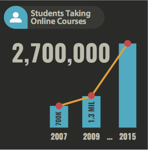 the number of students taking online courses has more than doubled since 2009 with over 2,700,000 students taking online courses in 2015.